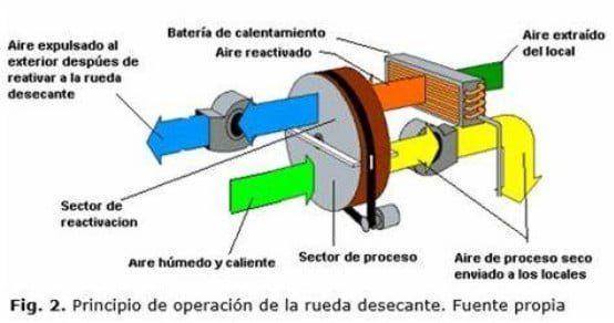 funcionamiento deshumidificador desecante